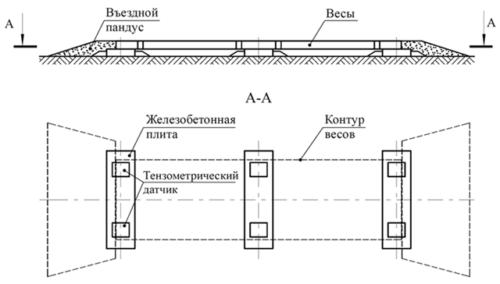 Схема установки автомобильных весов с пандусом